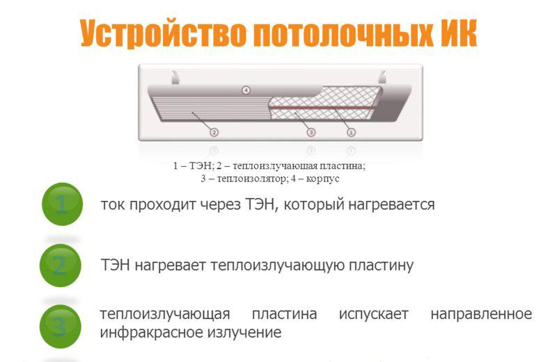 Устройство потолочных ИК обогревателей