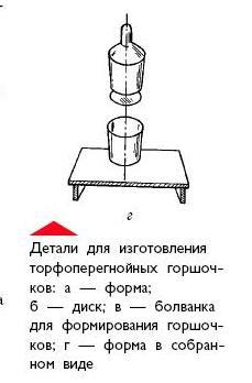 Схема устройства торфяного горшочка для дыни