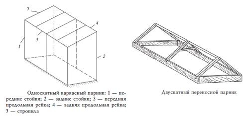 Основные виды парников: 1-односкатный парник, 2-двускатный парник