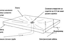 Установка трубопровода для теплицы