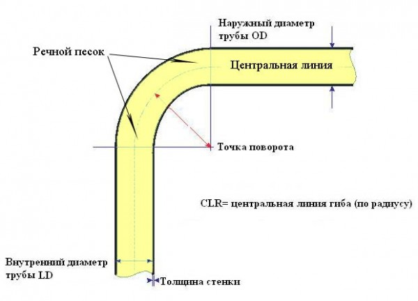 Схема горячей гибки труб