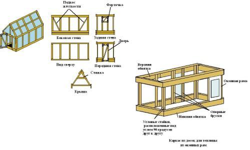 Схема каркаса деревянной теплицы