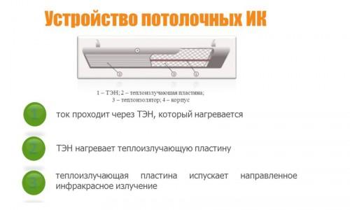 Устройство потолочного инфракрасного обогревателя