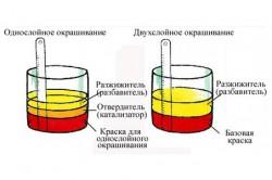 Размешивание краски для разных видов окрашивания