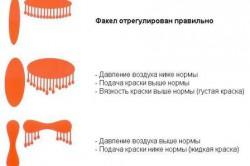 Схема регулировки факела краскопульта