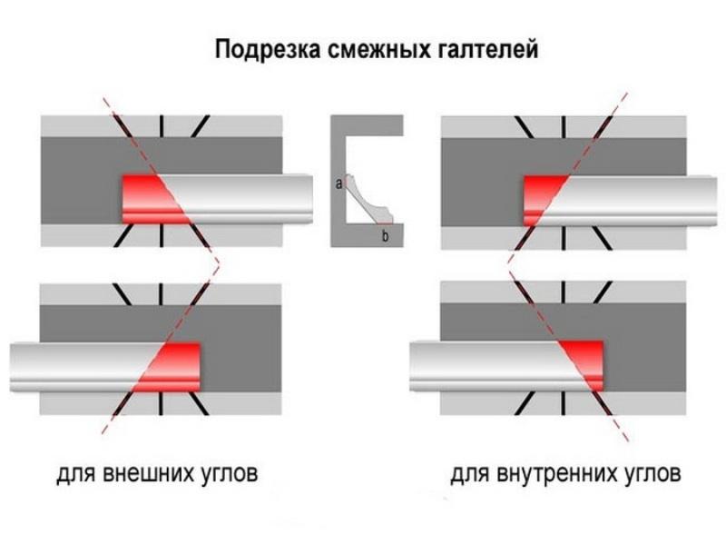 Плинтус потолочный как вырезать углы