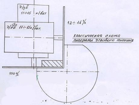 Схема пилорамы углового
