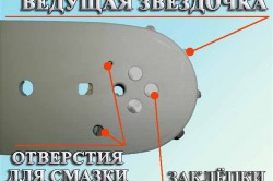 Схема расположения отверстий для смазки