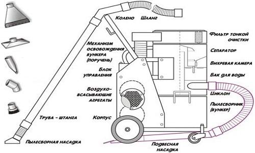Схема строительного пылесоса.