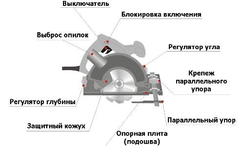 Схема устройства ручной циркулярной пилы