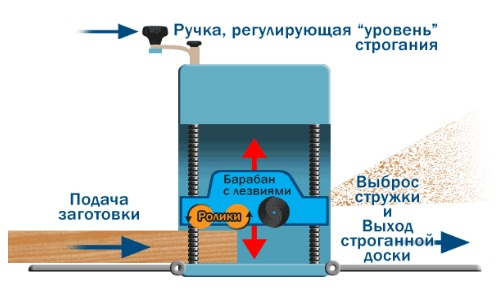 Схема рейсмуса из рубанка