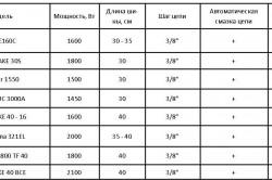 Таблица характеристик электропил