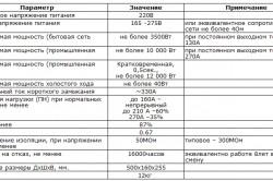 Технические характеристики сварочного аппарата