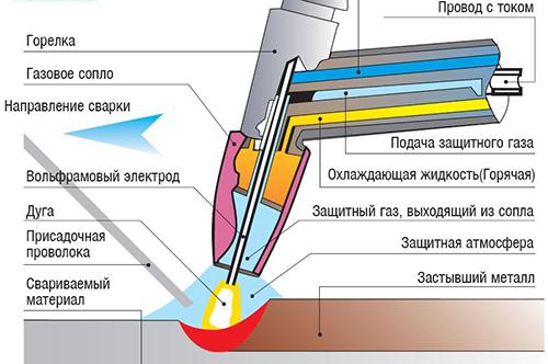 Высокочастотный трансформатор своими руками
