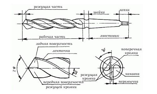 Схема устройства сверла по металлу
