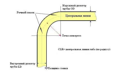 Горячий метод гибки труб