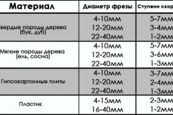 Таблица соответствия диаметра фрезы и скорости вращения обрабатываемому материалу